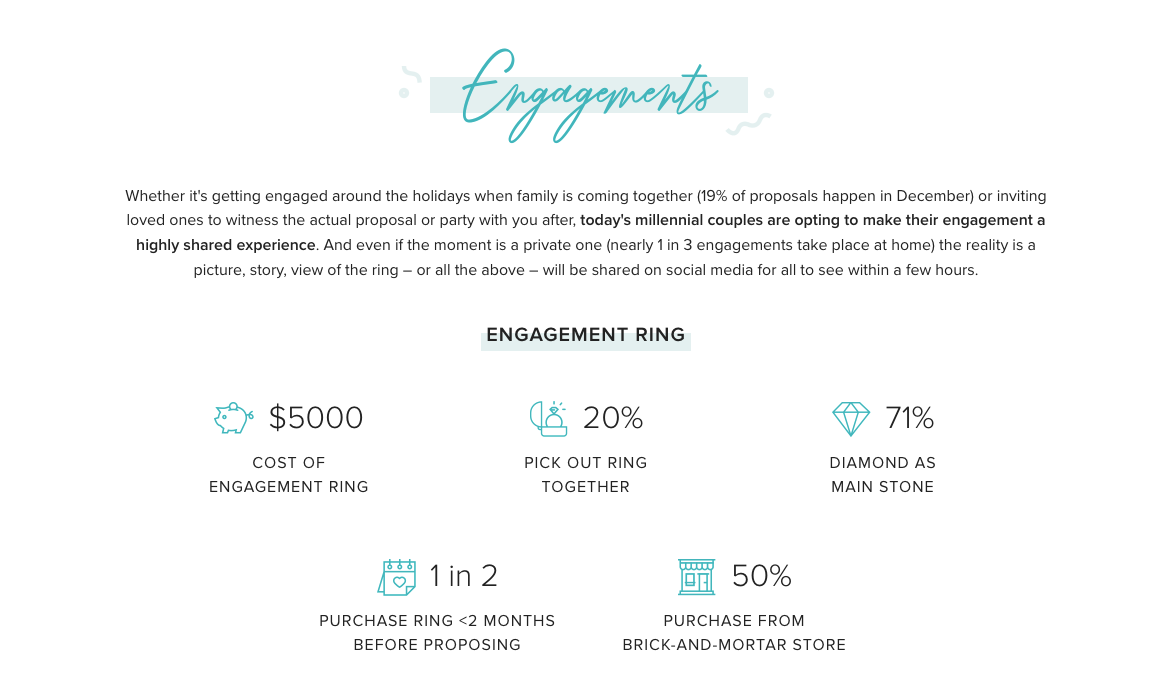 f5003e08189b0 2019 Engagement Statistics from Wedding Wire